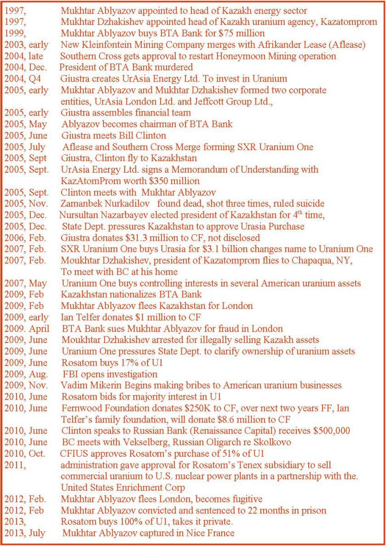 Uranium 1 timeline