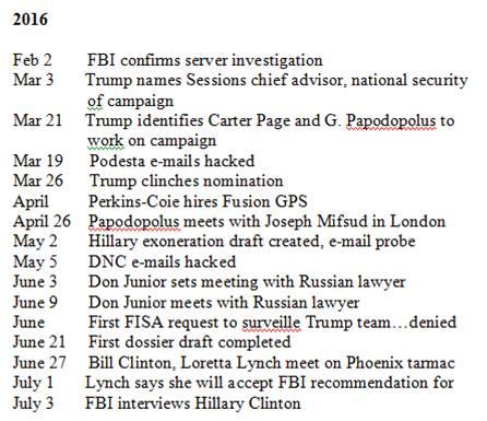 timeline excerpt